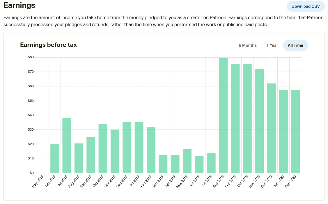 Graph of Patreon income